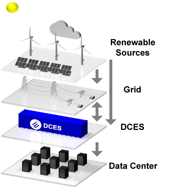 Data Center Energy System (DCES)