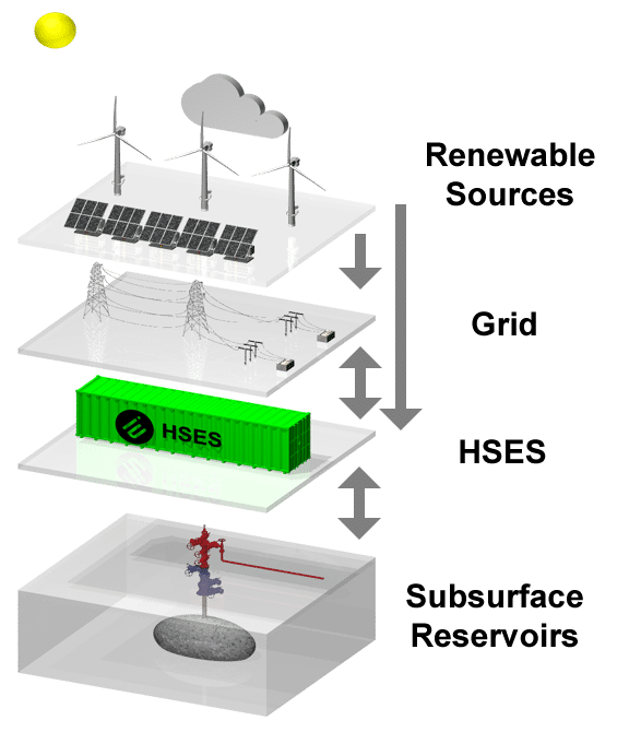 Hyperscale Energy System (HSES)