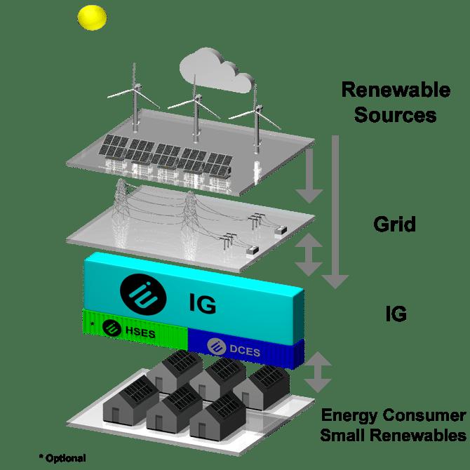 Intelligent Grids (IG)