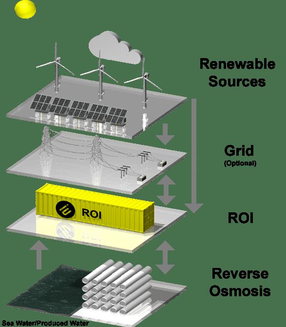 Reverse Osmosis Interface (ROI)