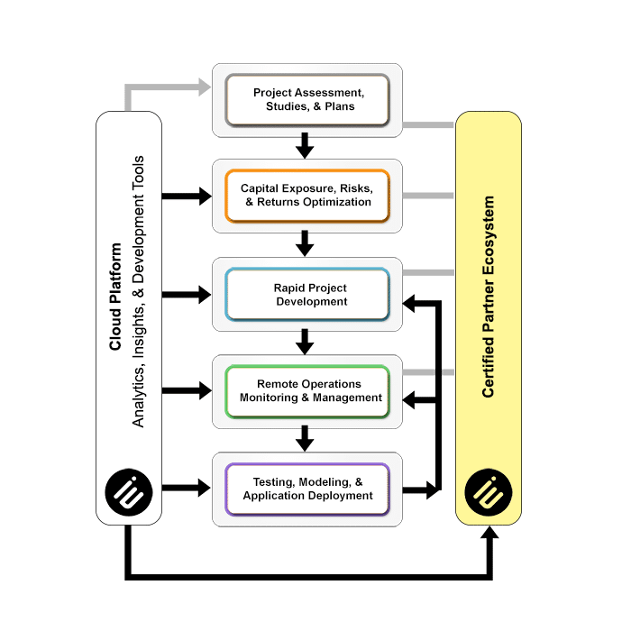 Technology Enabled Service Portfolio